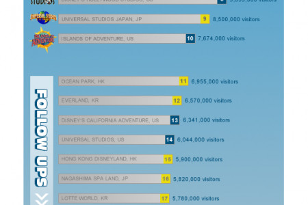 25 most visited Amusement Parks Infographic