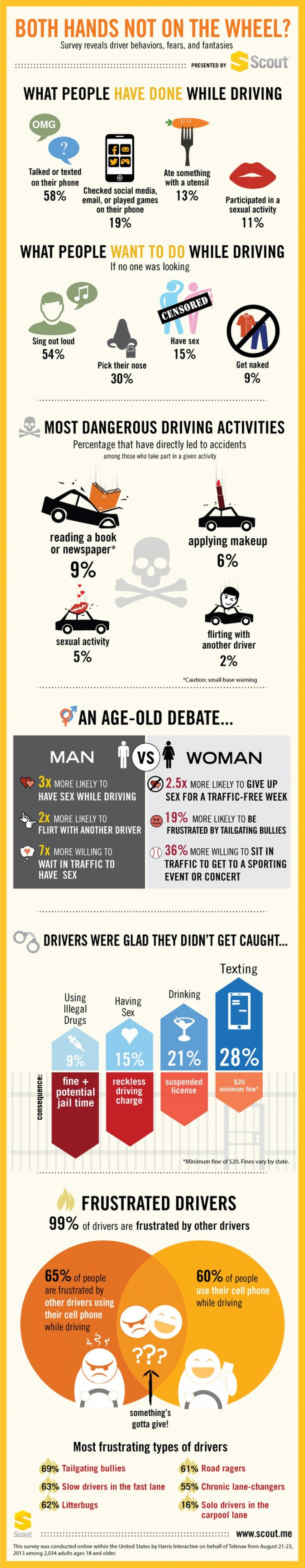 25 Percent Would Give Up Sex To Be Traffic-Free Infographic