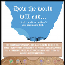 25 Theories on How The World Will End Infographic