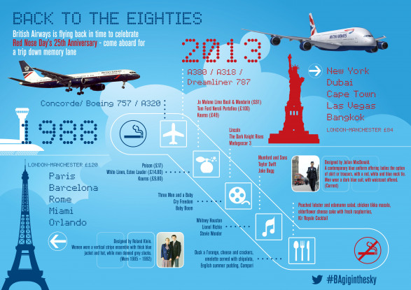 25 years of British Airways