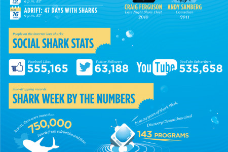 25 Years of Shark Week: The History Infographic