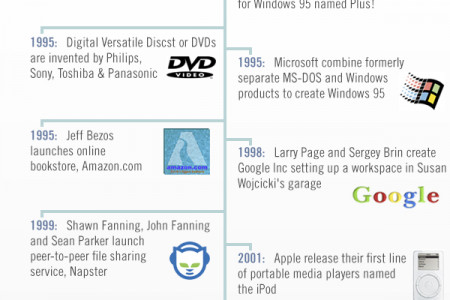 25 years of technology evolution and change Infographic