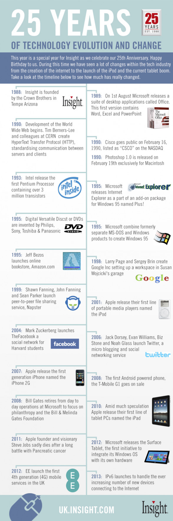 25 years of technology evolution and change