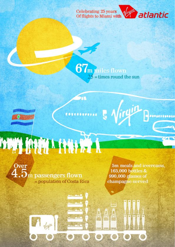 25 years of Virgin Atlantic to Miami Infographic