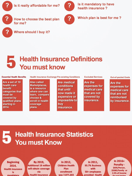 25 Health Insurance Related Facts You Must Know Infographic