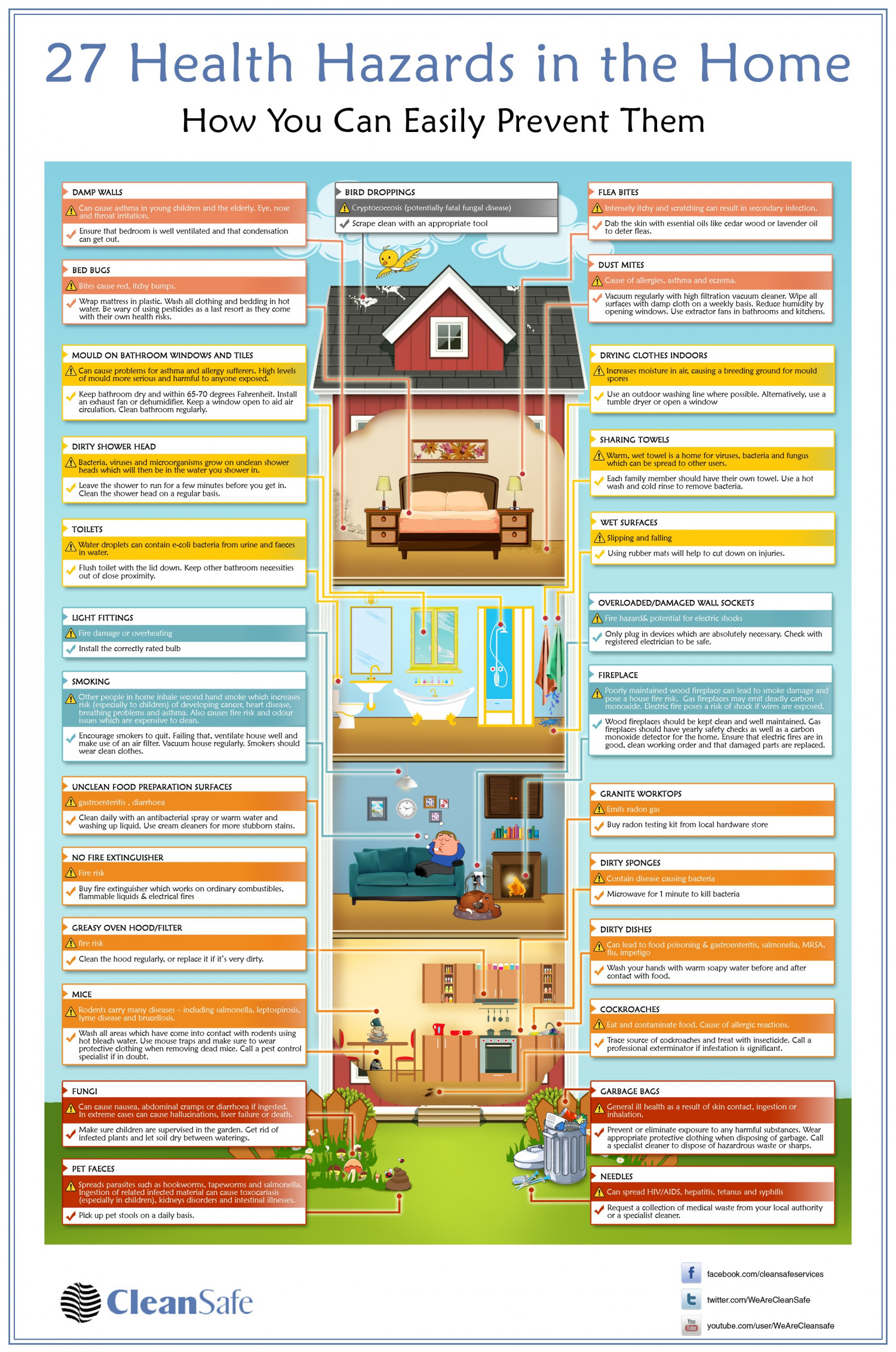 27 Health Hazards in the Home Infographic