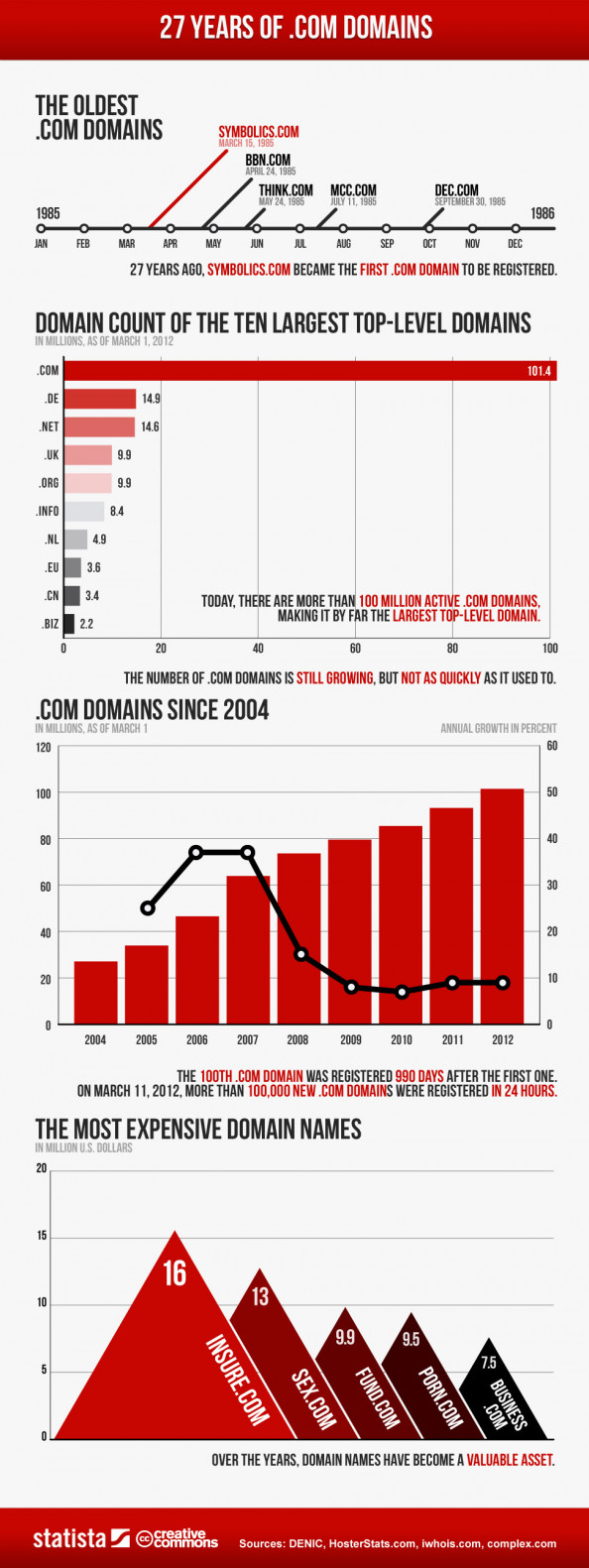 27 Years of .com Domains Infographic