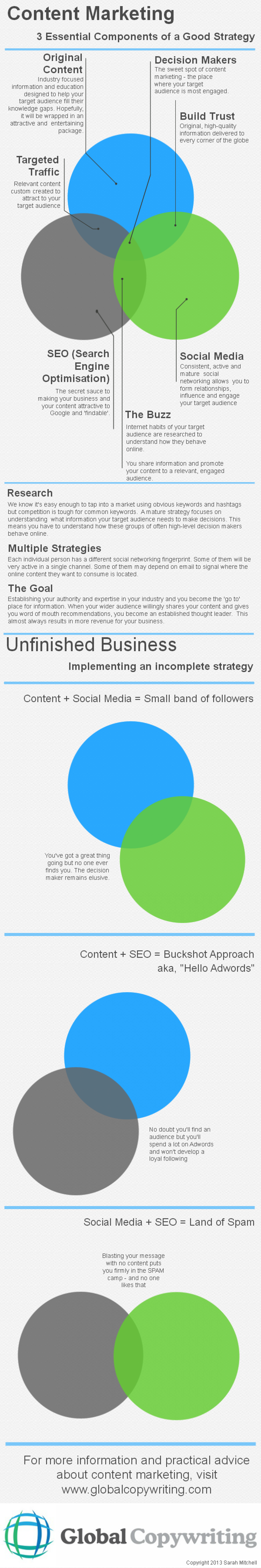 Content Marketing: 3 Essential Components of a Good Strategy Infographic