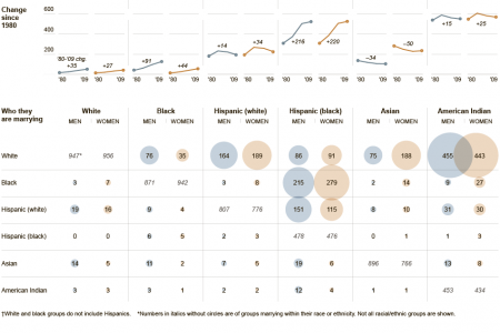 3 Interesting Infographics: Interracial Marriage, Surnames, and ... Infographic