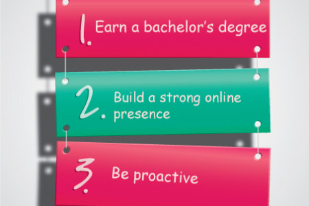 3 Steps to a Winning Social Media Strategist Career Infographic