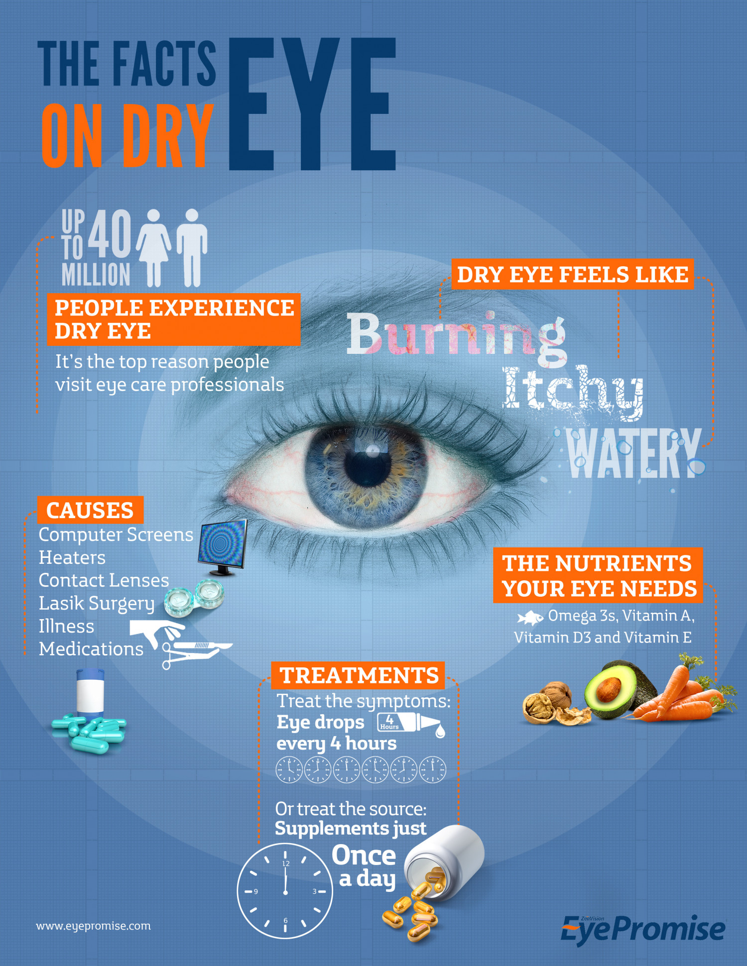 The Facts on Dry Eye Infographic