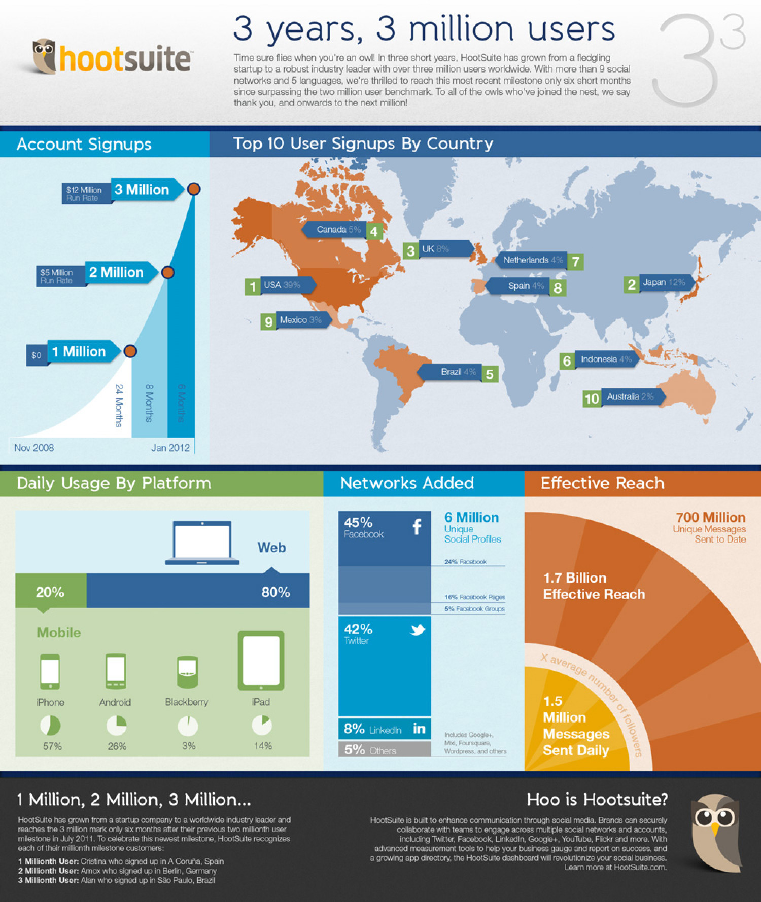 3 Years, 3 Million Users Infographic