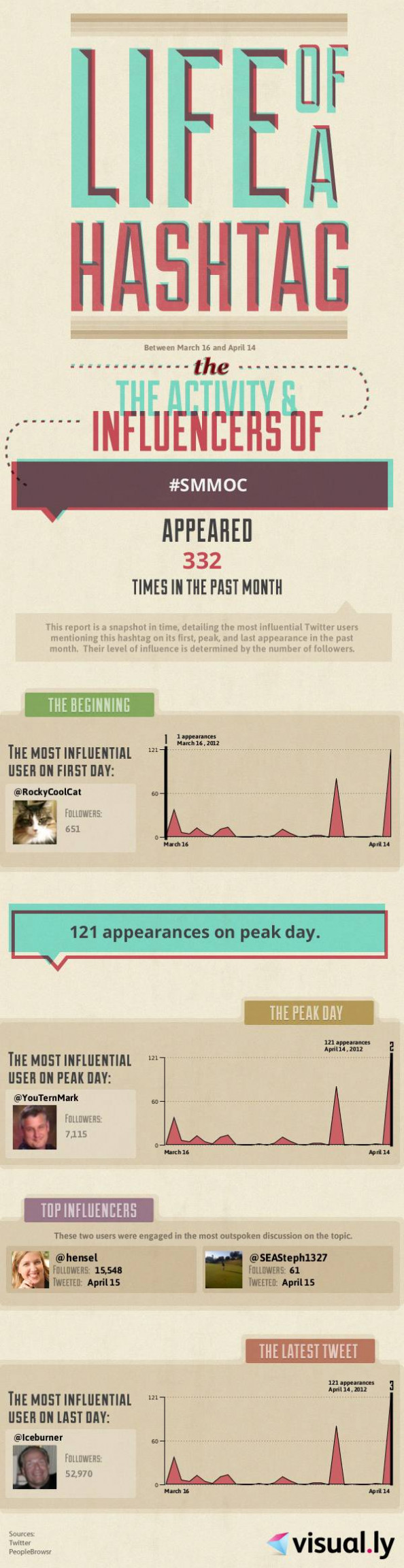 30 Day History of the #SMMOC Hashtag  Infographic Infographic