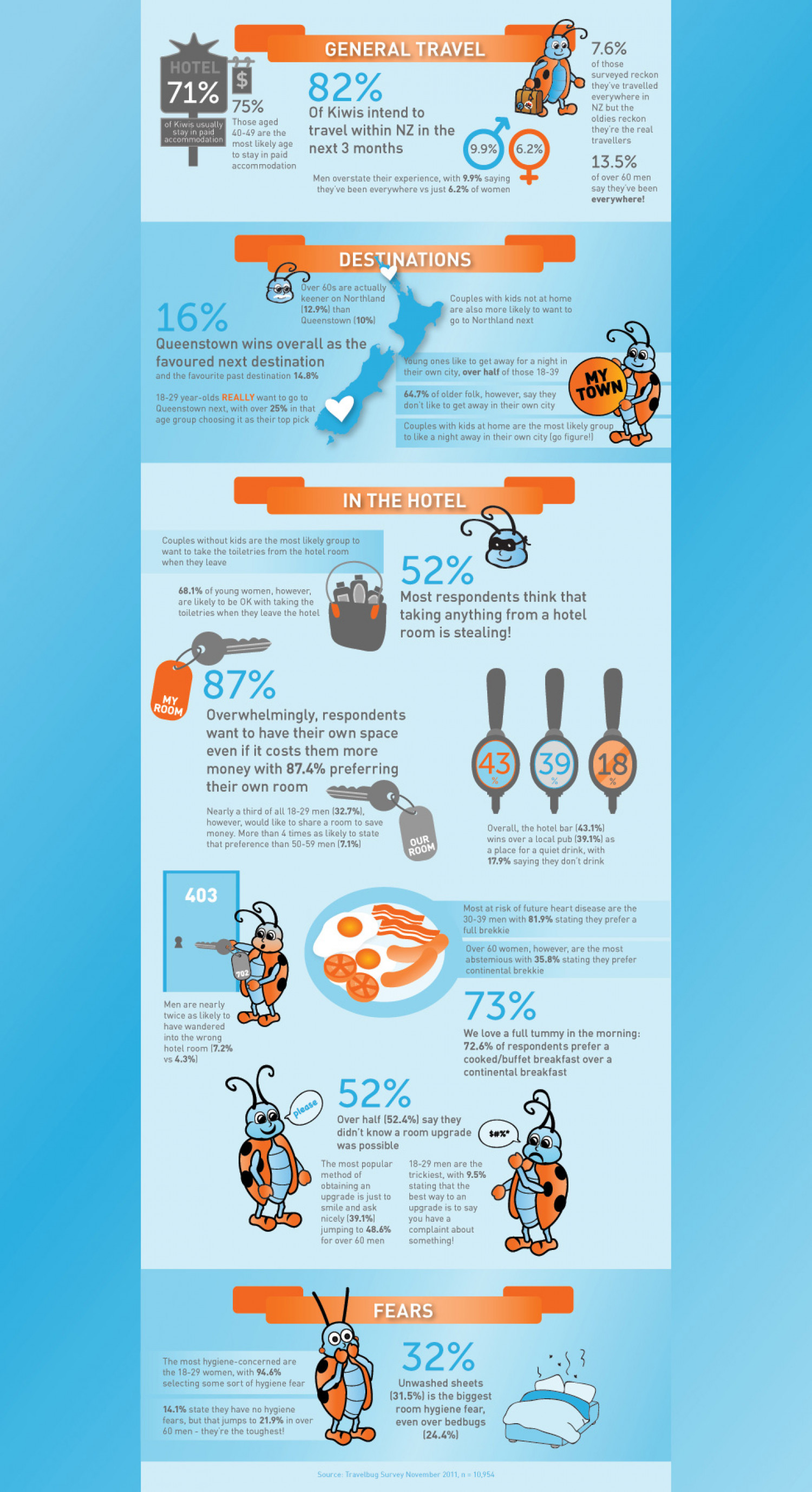 30 fascinating travel facts in New Zealand Infographic