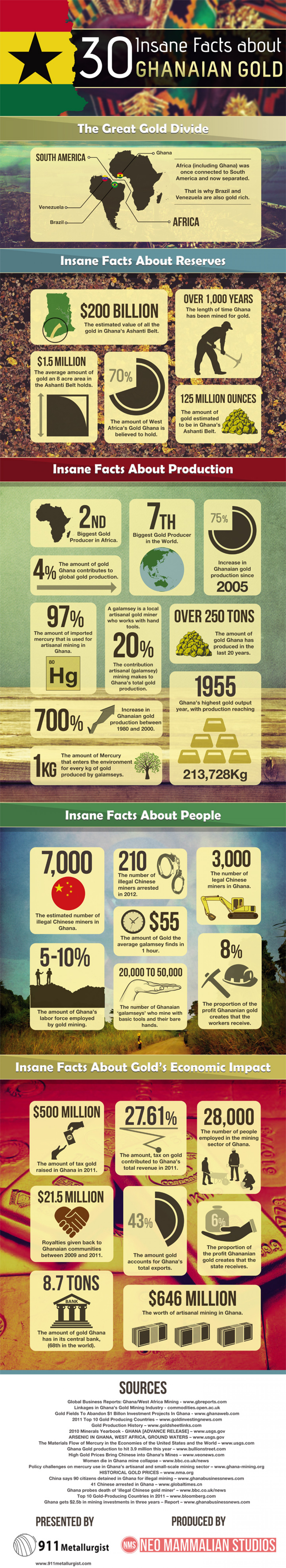 30 Insane Facts about Ghanaian Gold [Infographic] Infographic