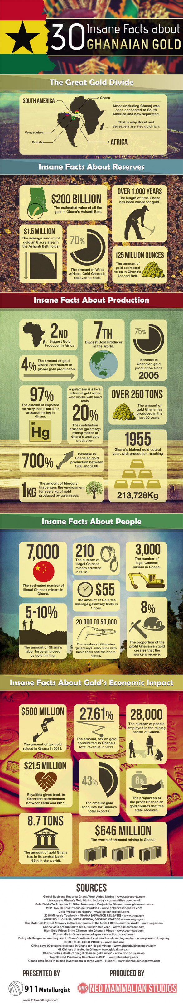 30 Insane Facts about Ghanaian Gold [Infographic]