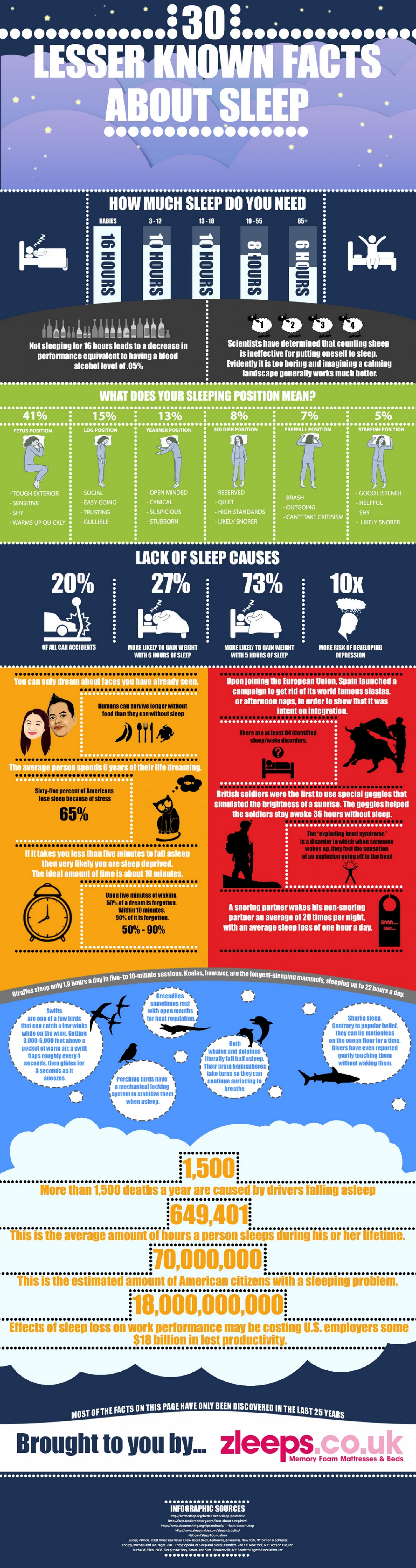 30 Lesser Known facts About Sleep Infographic