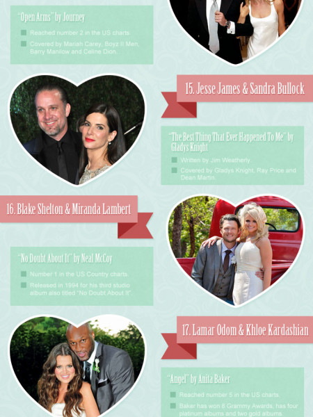 30 Most popular celebrities of 2012's first dance song Infographic