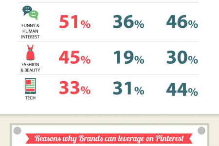 30 Reasons to market your business on Pinterest in 2014 Infographic
