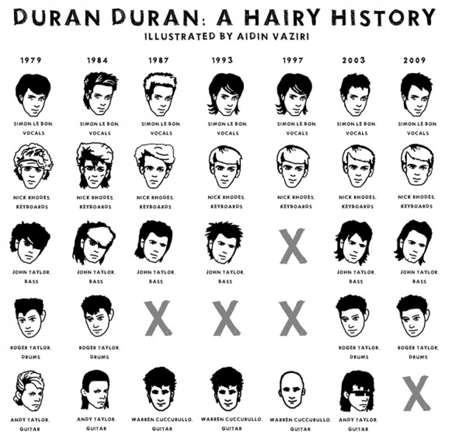 30 Years of Duran Duran's Hair Infographic