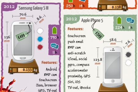30 Years of the Mobile Phone Infographic