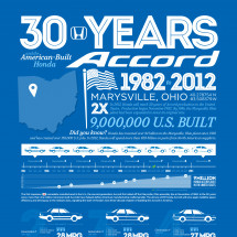 30 Years and the American Built Honda Accord Infographic