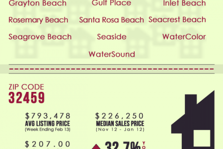 30A Real Estate Market Trends Infographic