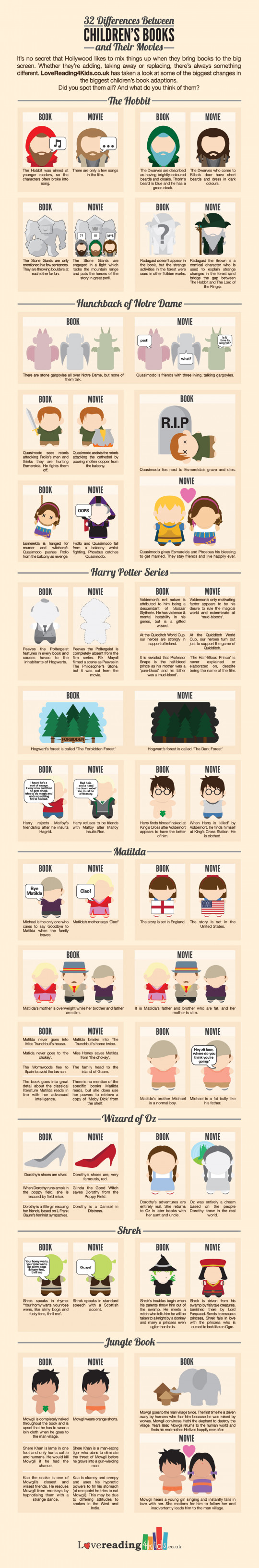 32 Differences Between Books and their Movies