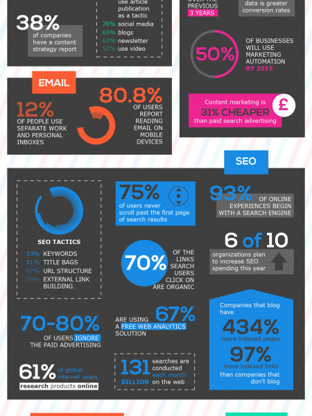 33 Digital Marketing STATS You Didn't Know ! Infographic