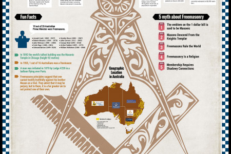 35 Facts and Myths about Freemasons in Australia Infographic