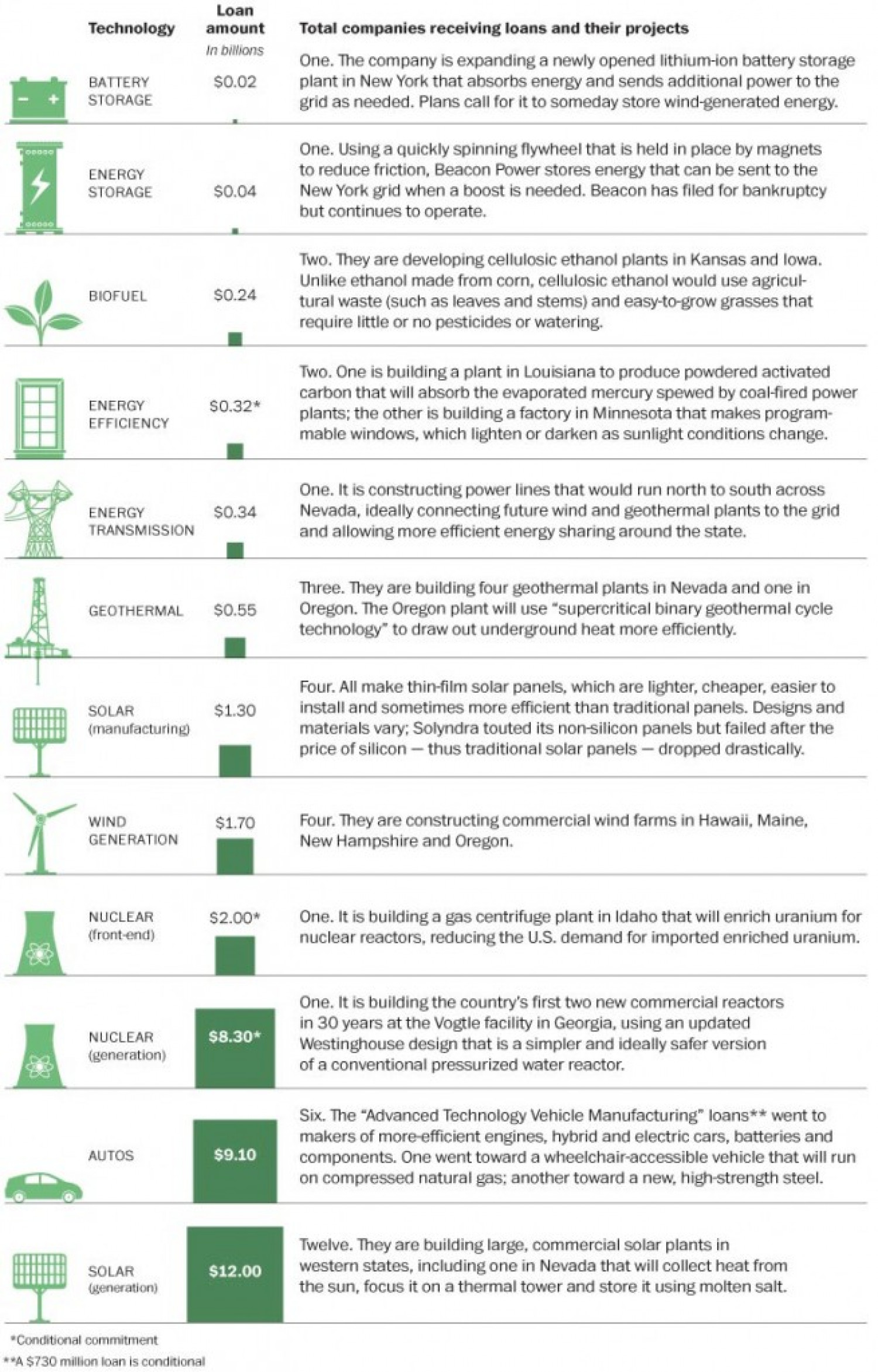 $36 billion in loans to renewable energy technologies Infographic
