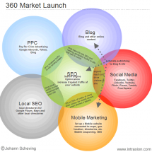 360 Market Launch Infographic