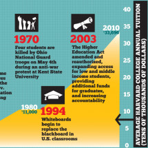 374 Years of Higher Education Infographic