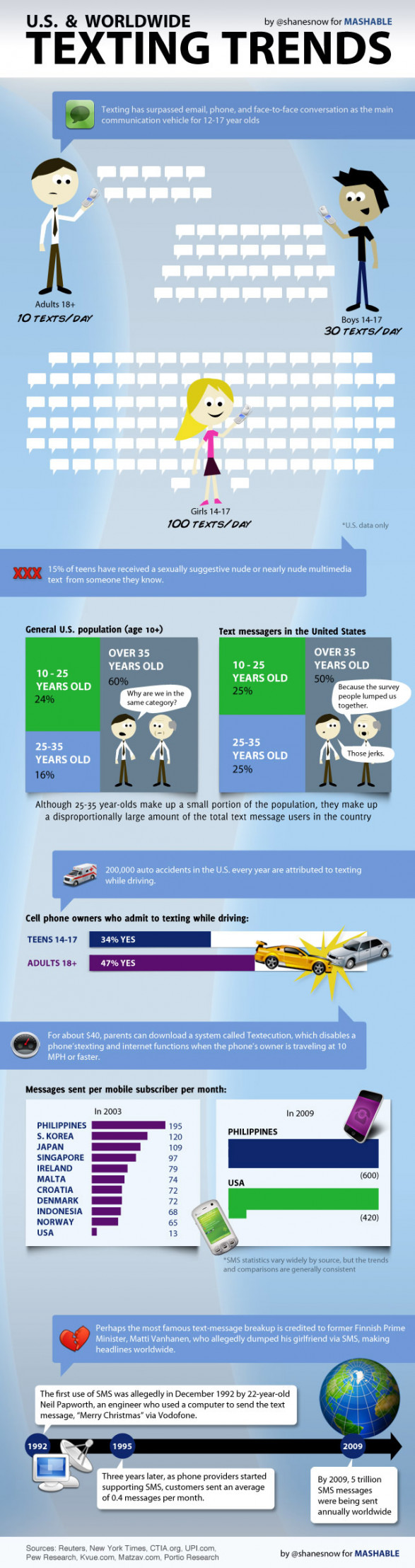 US &amp; Worldwide Texting Trends 