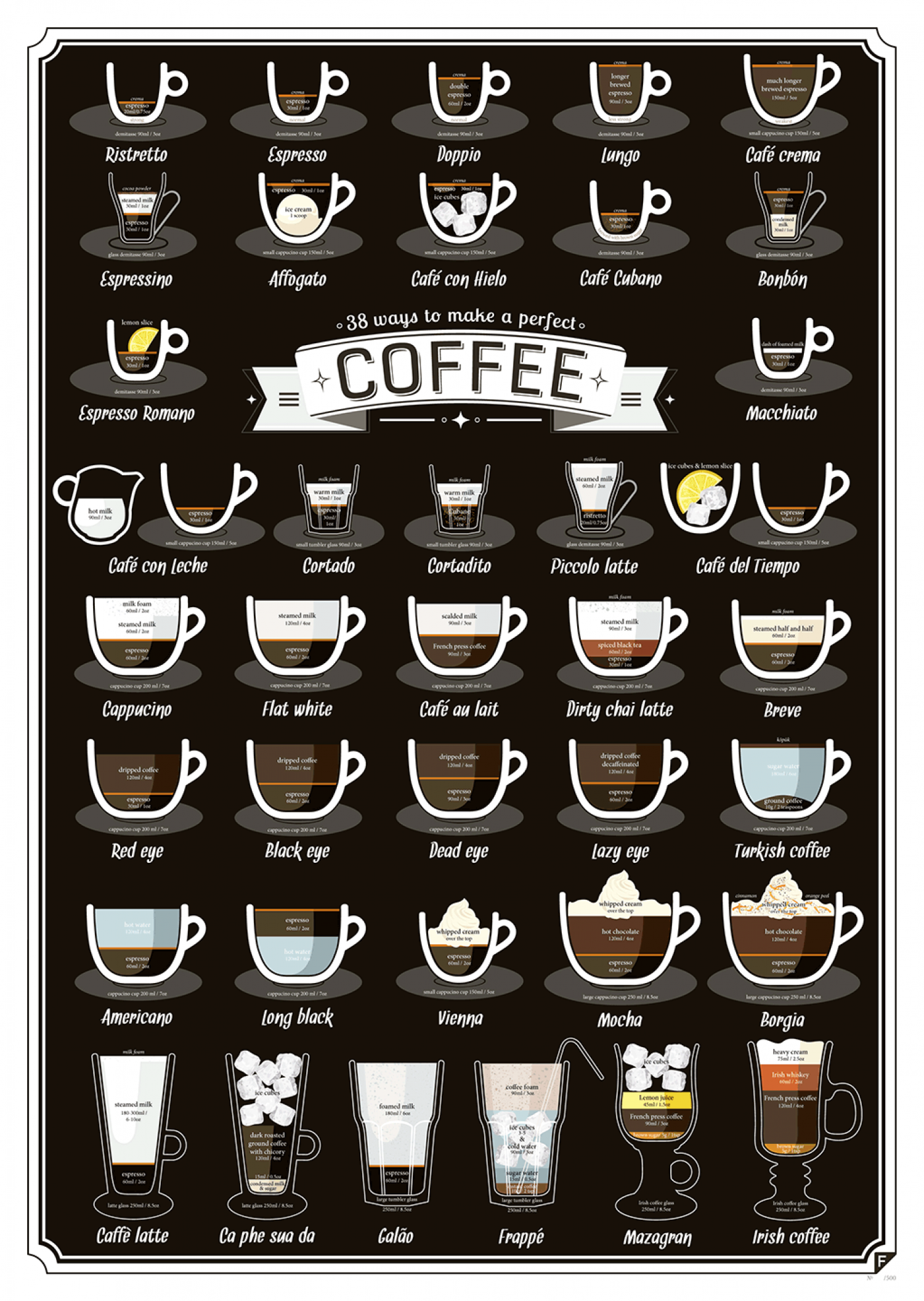 38 ways to make a perfect Coffee Infographic