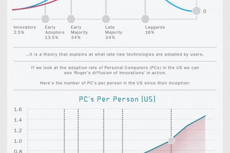 3D Printing: How Long Til The Revolution? Infographic