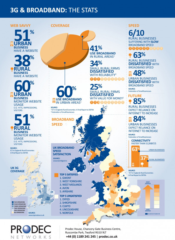3G &amp; Broadband: The Stats Infographic