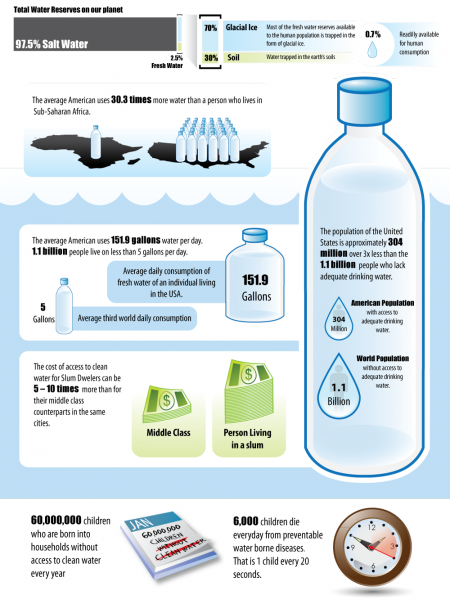 3x Fewer People Using 8x More Water Infographic