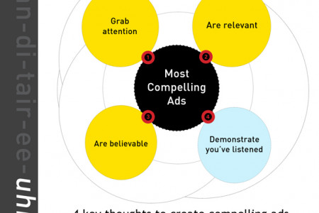 4 keys thoughts to create compelling ads Infographic