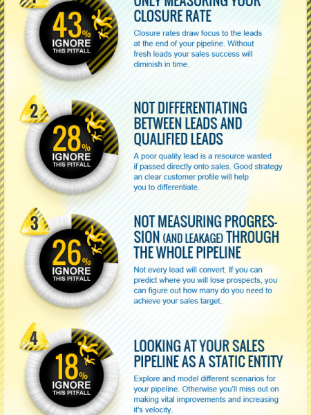 4 Pitfalls to Avoid When Measuring Sales Pipeline Infographic