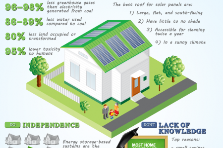 4 Reasons Why People Do/Don't Install Solar Panels Infographic