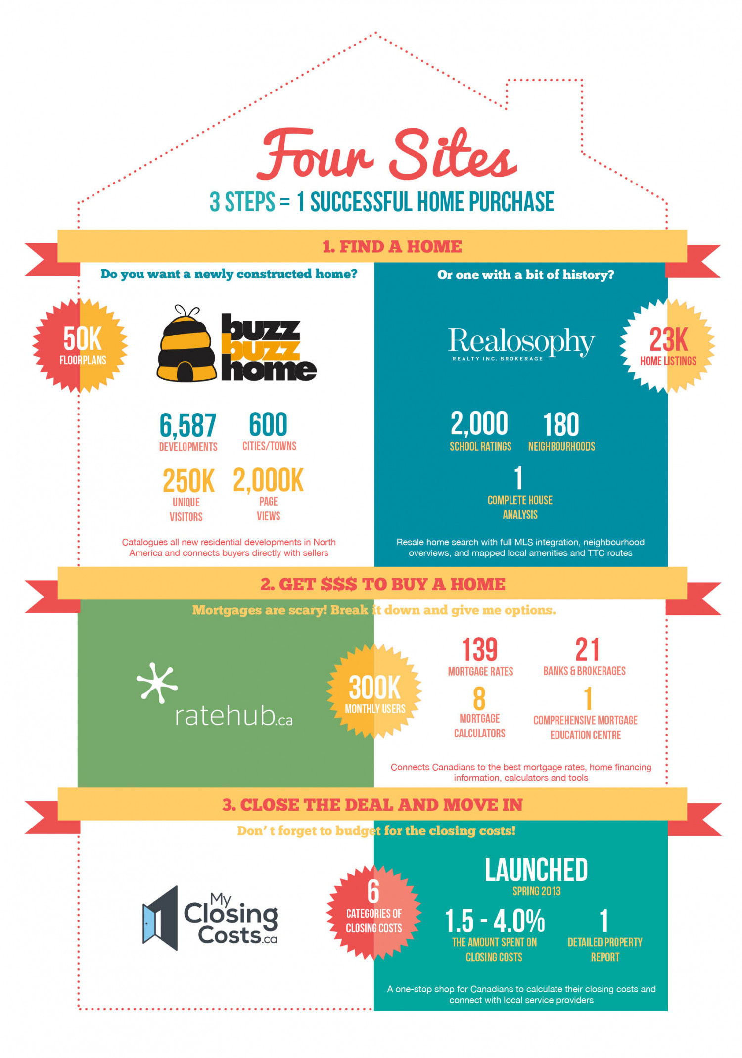 4 Sites = 1 Successful Home Purchase  Infographic