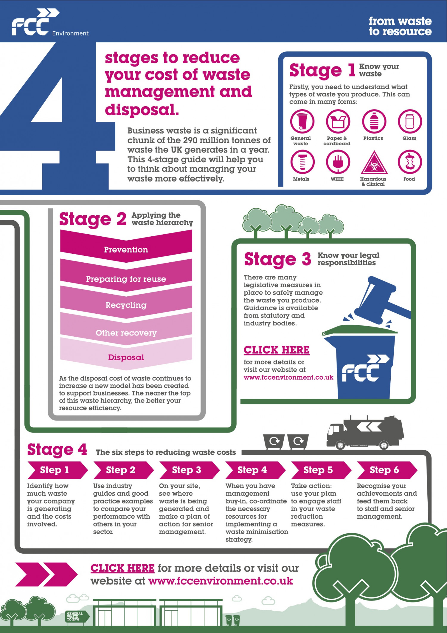 4 Stages to Reduce Your Cost of Waste Management and Disposal Infographic