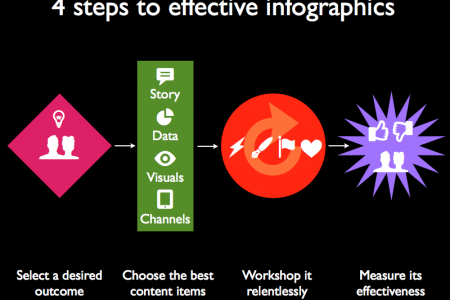 4 steps to effective  Infographic