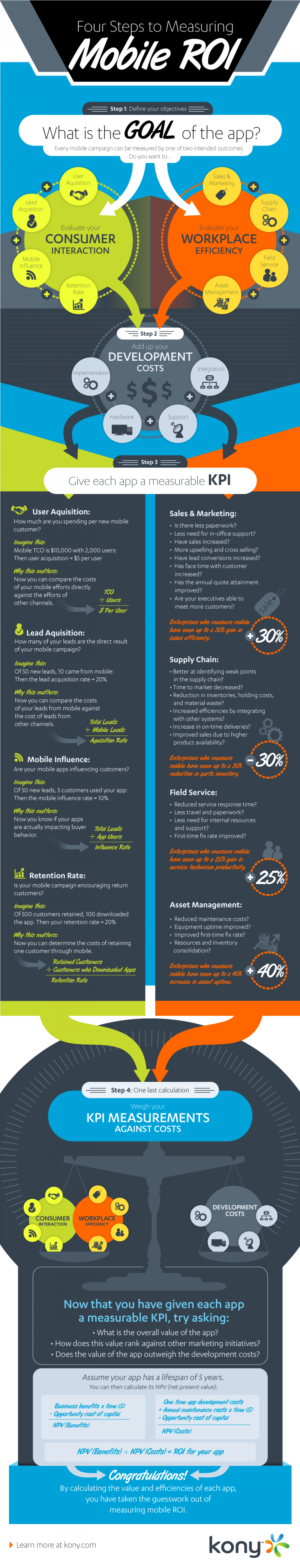 Four Steps to Measuring Mobile ROI Infographic