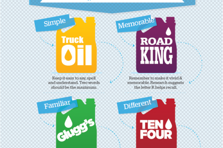 4 types of effective brand names Infographic