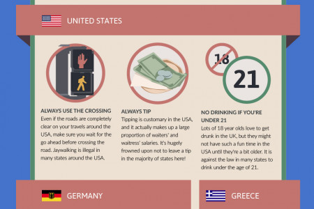 40 Tourist No No's - What Not To Do Around The World Infographic