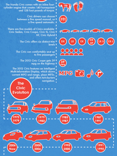 40 Years of Honda Civic History  Infographic
