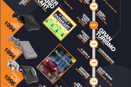 40 Years of Racing Games Infographic