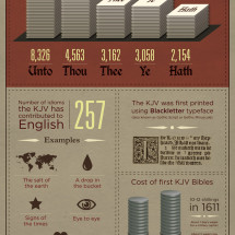400th Anniversary of the King James Bible  Infographic